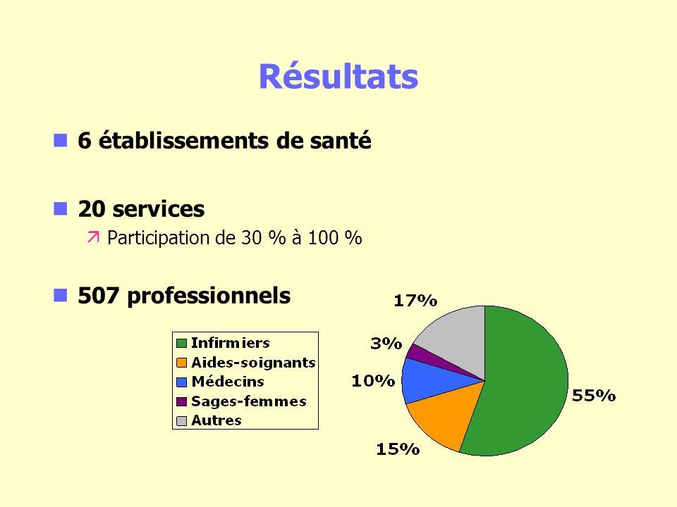 Résultats 6 établissements de santé 20 services äParticipation de 30 % à 100 % 507 professionnels