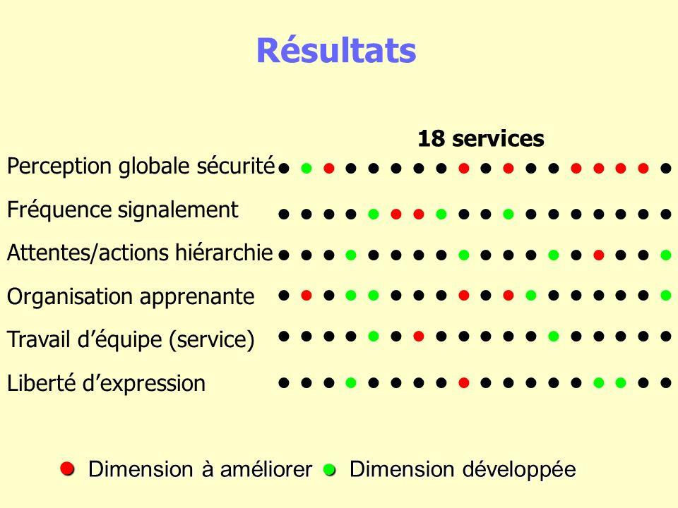Résultats Perception globale sécurité Fréquence signalement Attentes/actions hiérarchie Organisation apprenante Travail déquipe (service) Liberté dexpression 18 services Dimension à améliorer Dimension développée Dimension à améliorer Dimension développée