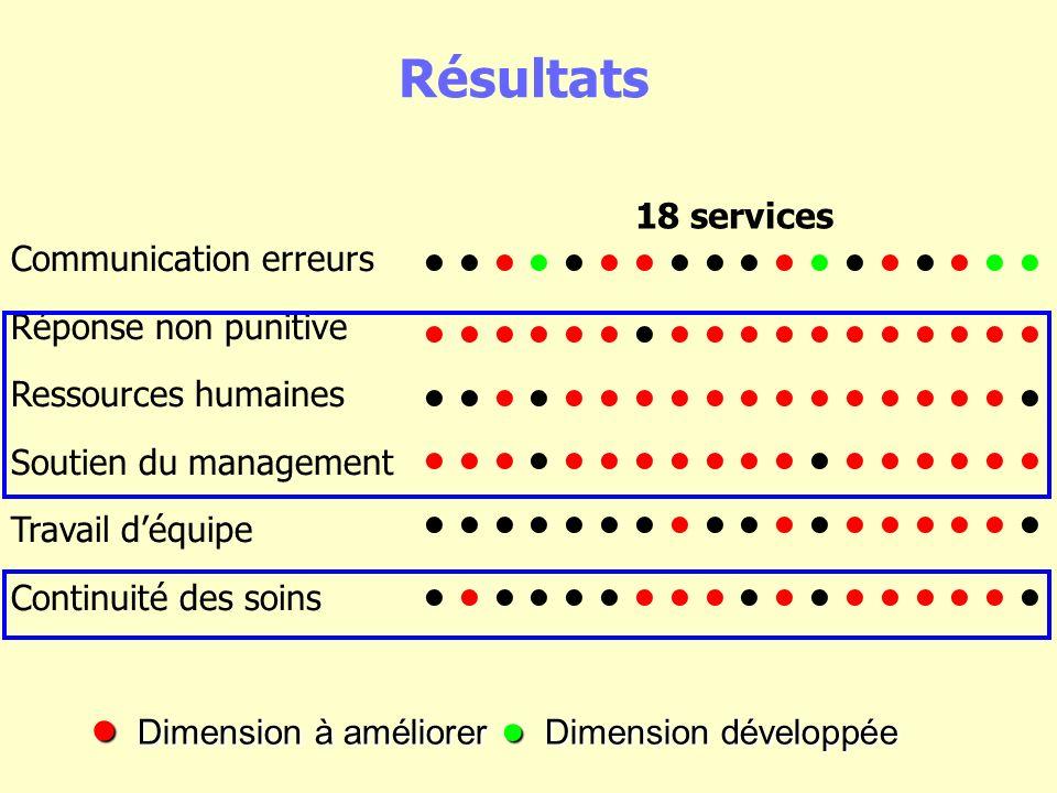 Résultats Dimension à améliorer Dimension développée Dimension à améliorer Dimension développée Communication erreurs Réponse non punitive Ressources humaines Soutien du management Travail déquipe Continuité des soins 18 services