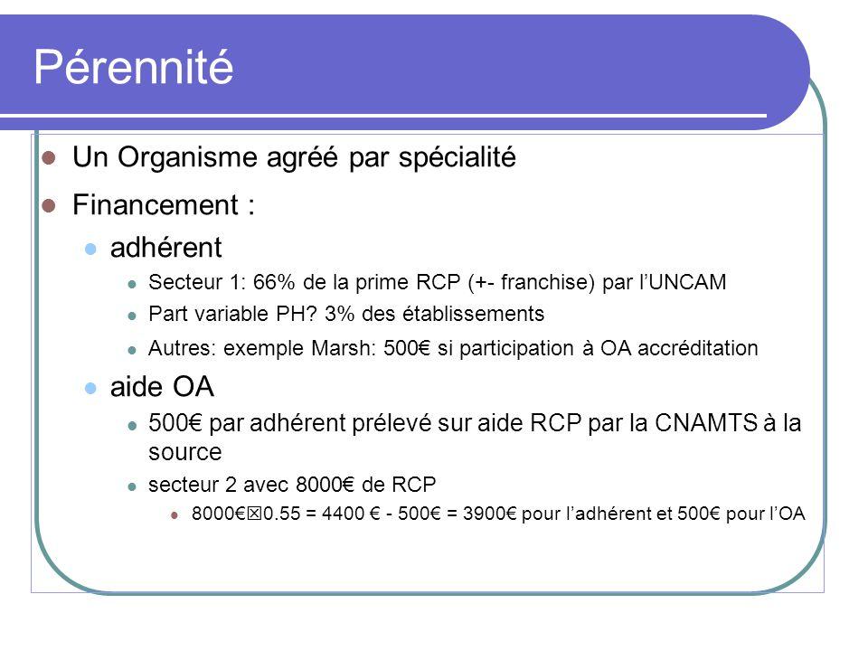 Pérennité Un Organisme agréé par spécialité Financement : adhérent Secteur 1: 66% de la prime RCP (+- franchise) par lUNCAM Part variable PH? 3% des é
