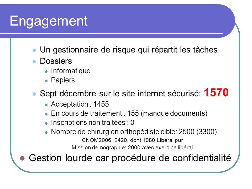 Engagement Un gestionnaire de risque qui répartit les tâches Dossiers Informatique Papiers Sept décembre sur le site internet sécurisé: 1570 Acceptati