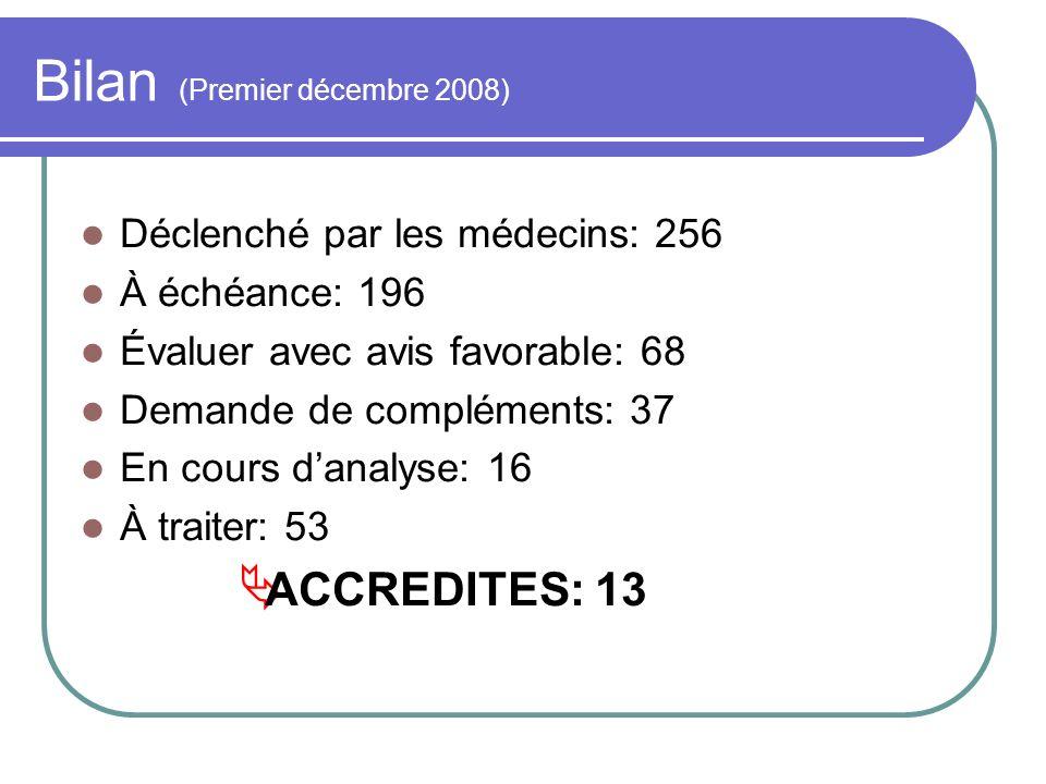Bilan (Premier décembre 2008) Déclenché par les médecins: 256 À échéance: 196 Évaluer avec avis favorable: 68 Demande de compléments: 37 En cours dana