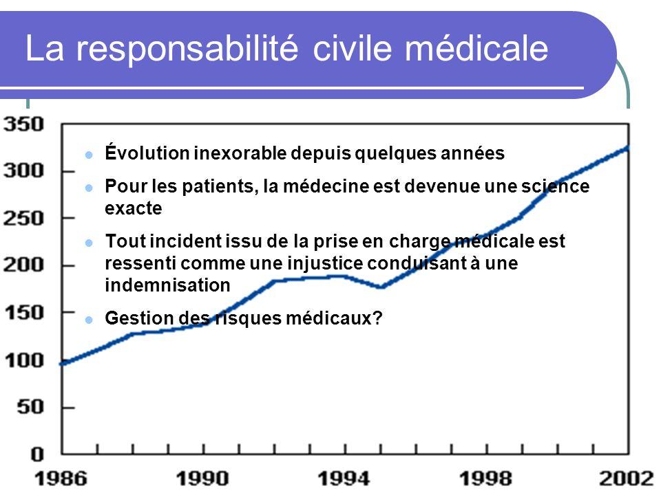 La responsabilité civile médicale Évolution inexorable depuis quelques années Pour les patients, la médecine est devenue une science exacte Tout incid