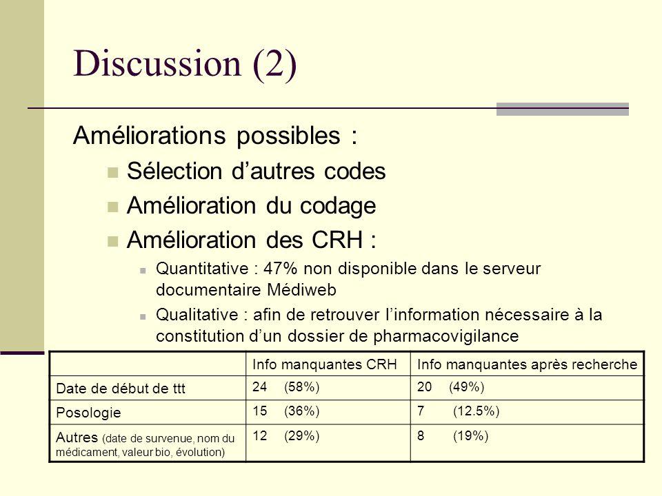 Discussion (2) Améliorations possibles : Sélection dautres codes Amélioration du codage Amélioration des CRH : Quantitative : 47% non disponible dans