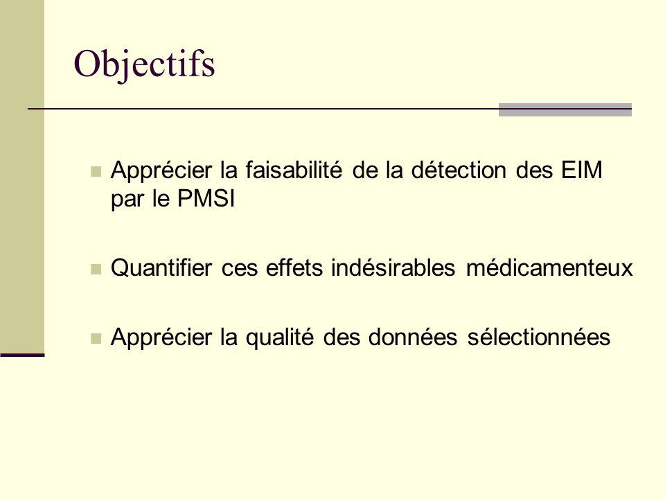 Objectifs Apprécier la faisabilité de la détection des EIM par le PMSI Quantifier ces effets indésirables médicamenteux Apprécier la qualité des donné
