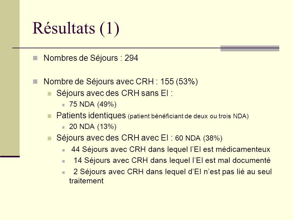 Résultats (1) Nombres de Séjours : 294 Nombre de Séjours avec CRH : 155 (53%) Séjours avec des CRH sans EI : 75 NDA (49%) Patients identiques (patient
