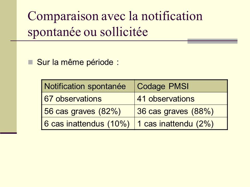 Comparaison avec la notification spontanée ou sollicitée Sur la même période : Notification spontanéeCodage PMSI 67 observations41 observations 56 cas