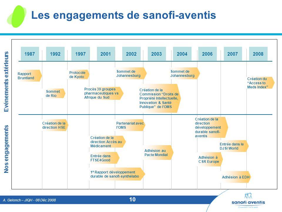 A. Gelonch – JIQH - 08 Déc 2008 10 Les engagements de sanofi-aventis 1987199219972001200220032004200620072008 Rapport Bruntland Sommet de Rio Protocol