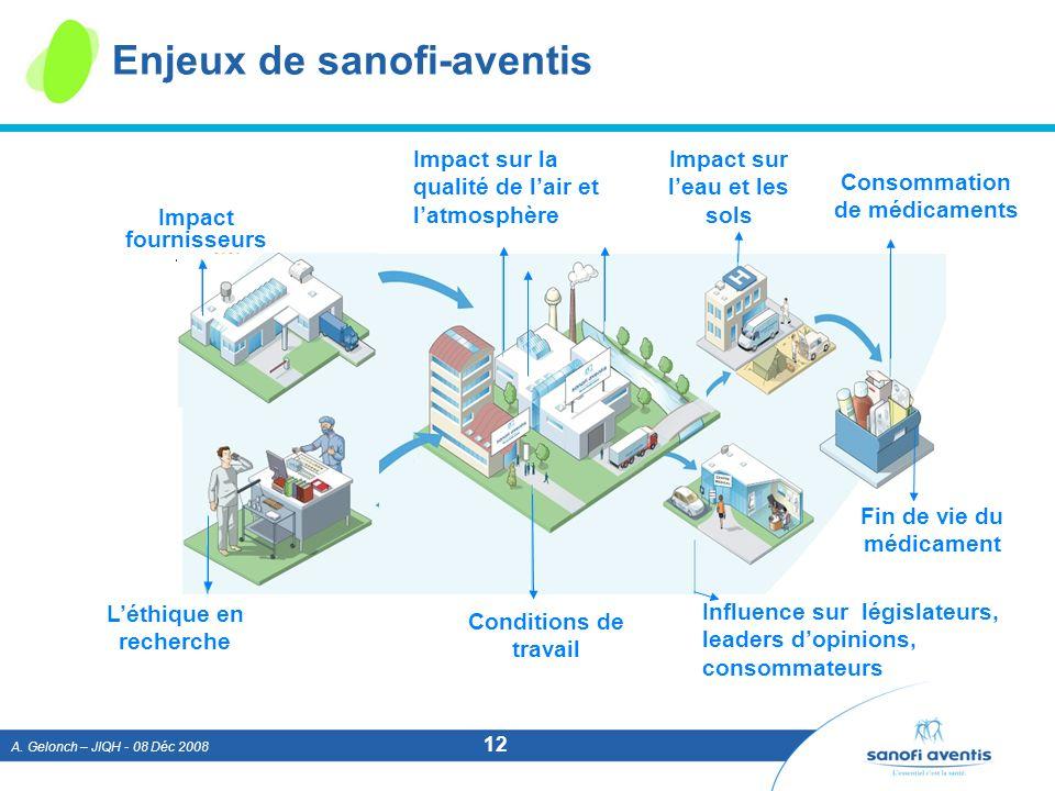 A. Gelonch – JIQH - 08 Déc 2008 12 Enjeux de sanofi-aventis Impact fournisseurs Impact sur la qualité de lair et latmosphère Impact sur leau et les so