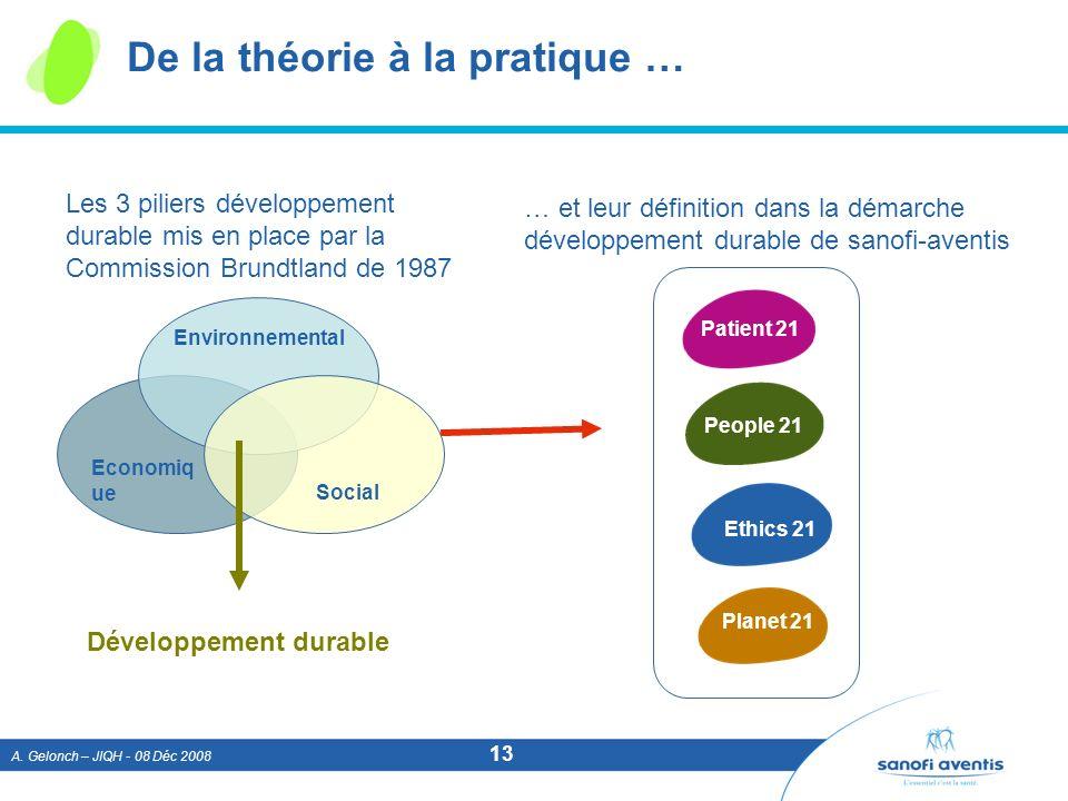 A. Gelonch – JIQH - 08 Déc 2008 13 De la théorie à la pratique … Les 3 piliers développement durable mis en place par la Commission Brundtland de 1987