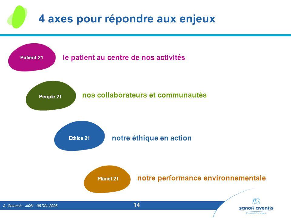 A. Gelonch – JIQH - 08 Déc 2008 14 4 axes pour répondre aux enjeux Patient 21 Ethics 21 People 21 Planet 21 le patient au centre de nos activités nos