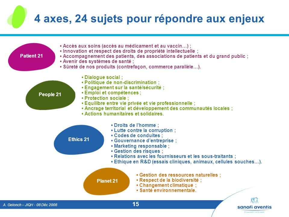 A. Gelonch – JIQH - 08 Déc 2008 15 4 axes, 24 sujets pour répondre aux enjeux Patient 21 Ethics 21 People 21 Planet 21 Accès aux soins (accès au médic