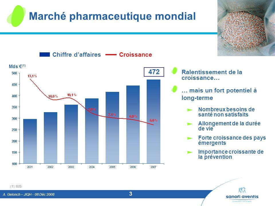 A. Gelonch – JIQH - 08 Déc 2008 3 (1)IMS Marché pharmaceutique mondial Mds (1) 472 Chiffre daffairesCroissance Ralentissement de la croissance… … mais