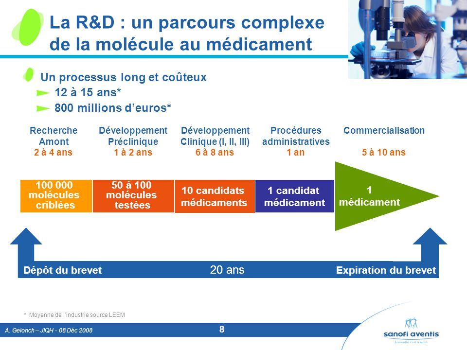 A. Gelonch – JIQH - 08 Déc 2008 8 Dépôt du brevet 20 ans Expiration du brevet La R&D : un parcours complexe de la molécule au médicament 100 000 moléc