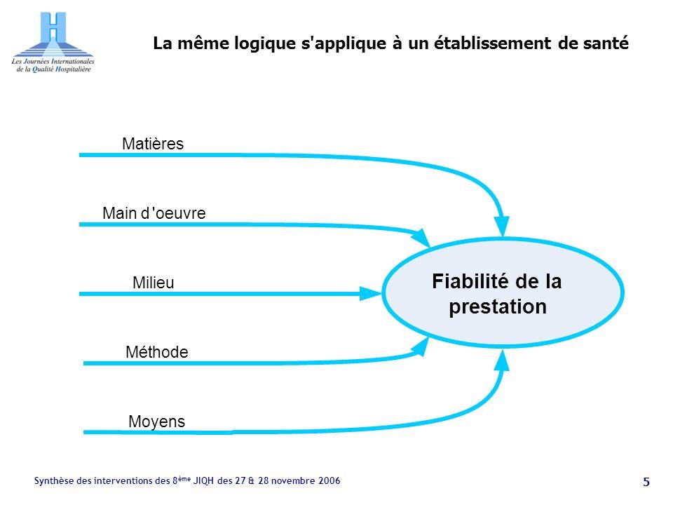 Synthèse des interventions des 8 ème JIQH des 27 & 28 novembre 2006 5 La même logique s applique à un établissement de santé Fiabilité de la prestation Matières Main d oeuvre Milieu Méthode Moyens