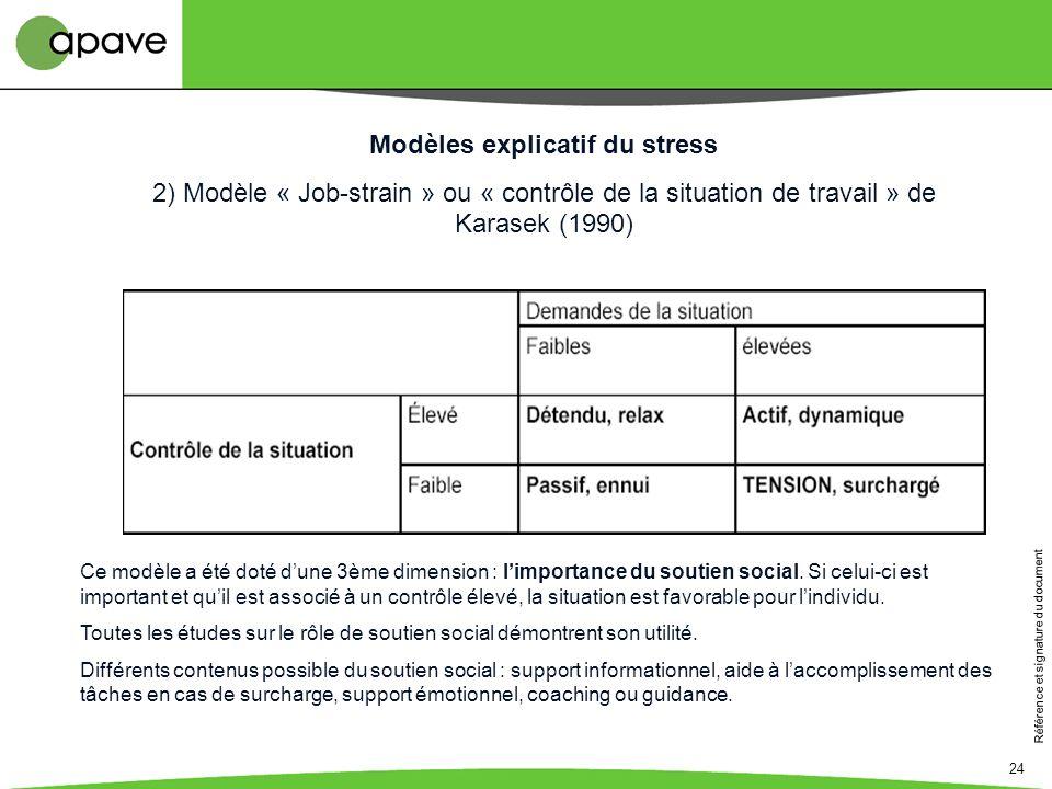 Référence et signature du document 24 Modèles explicatif du stress 2) Modèle « Job-strain » ou « contrôle de la situation de travail » de Karasek (199