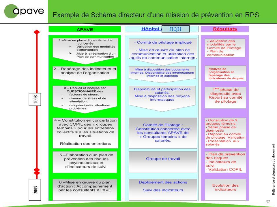 Référence et signature du document 32 Exemple de Schéma directeur dune mission de prévention en RPS JIQH