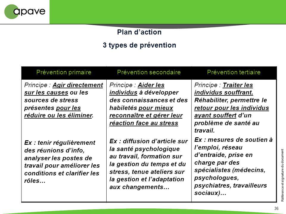 Référence et signature du document 36 Plan daction 3 types de prévention Prévention primairePrévention secondairePrévention tertiaire Principe : Agir