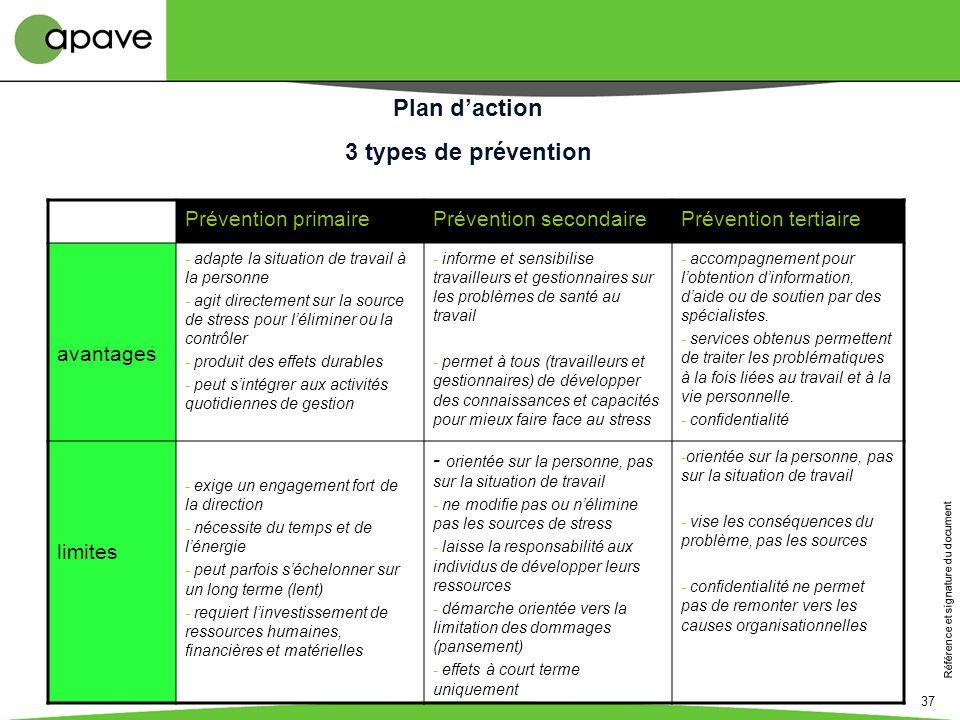 Référence et signature du document 37 Plan daction 3 types de prévention Prévention primairePrévention secondairePrévention tertiaire avantages - adap