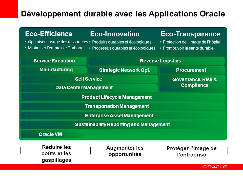Développement durable avec les Applications Oracle Eco-Efficience Eco-InnovationEco-Transparence Protection de limage de lhôpital Promouvoir la santé