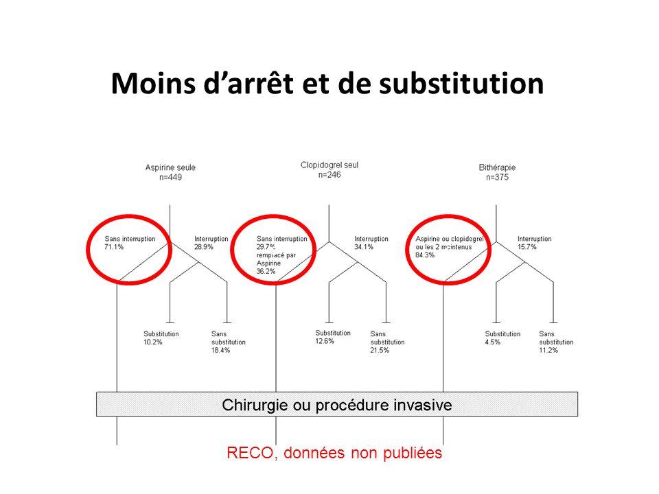 RECO, données non publiées c Moins darrêt et de substitution cc