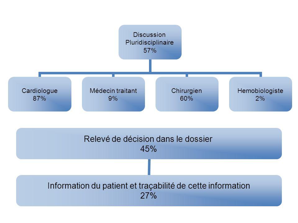 Discussion Pluridisciplinaire 57% Cardiologue 87% Médecin traitant 9% Chirurgien 60% Hemobiologiste 2% Relevé de décision dans le dossier 45% Informat