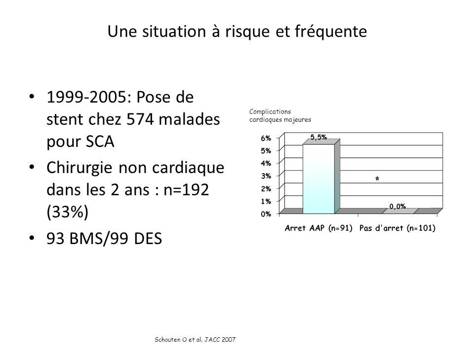 Une situation à risque et fréquente 1999-2005: Pose de stent chez 574 malades pour SCA Chirurgie non cardiaque dans les 2 ans : n=192 (33%) 93 BMS/99