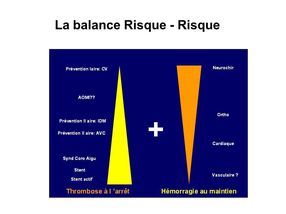 La balance Risque - Risque