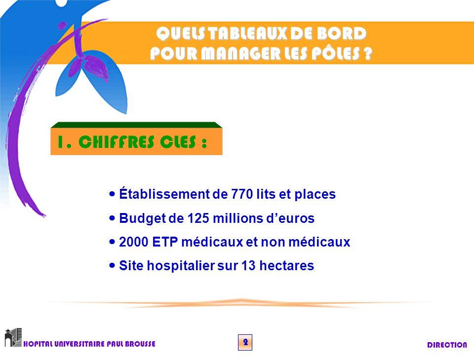 QUELS TABLEAUX DE BORD POUR MANAGER LES PÔLES ? DIRECTION HOPITAL UNIVERSITAIRE PAUL BROUSSE 2 Établissement de 770 lits et places Budget de 125 milli