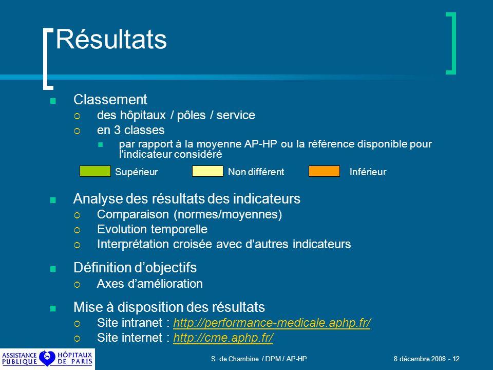 S. de Chambine / DPM / AP-HP 8 décembre 2008 - 12 Résultats Classement des hôpitaux / pôles / service en 3 classes par rapport à la moyenne AP-HP ou l