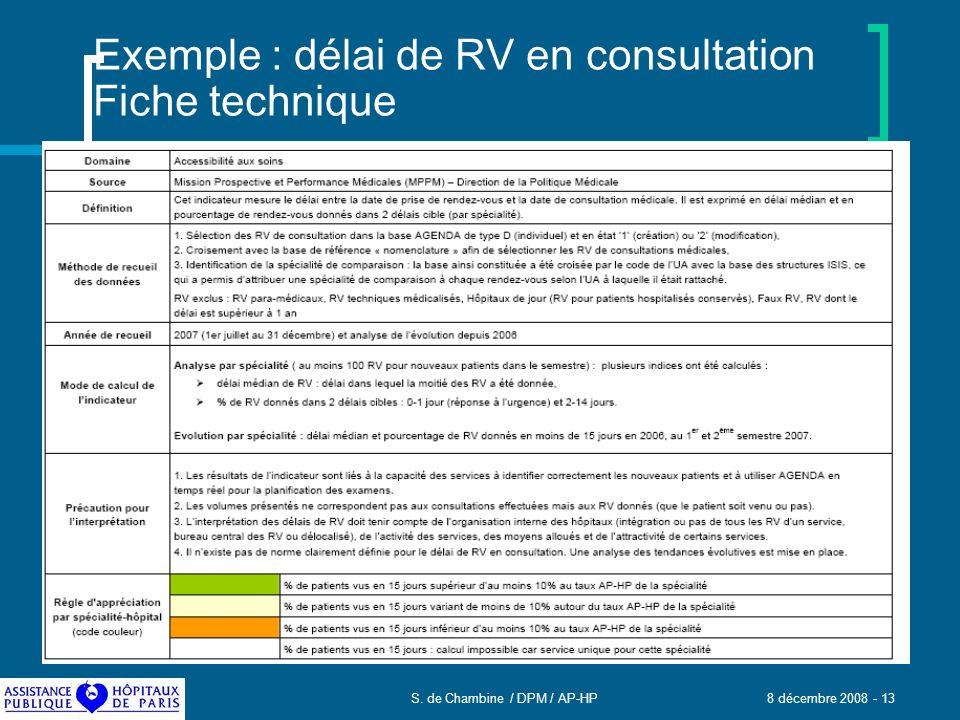 S. de Chambine / DPM / AP-HP 8 décembre 2008 - 13 Exemple : délai de RV en consultation Fiche technique