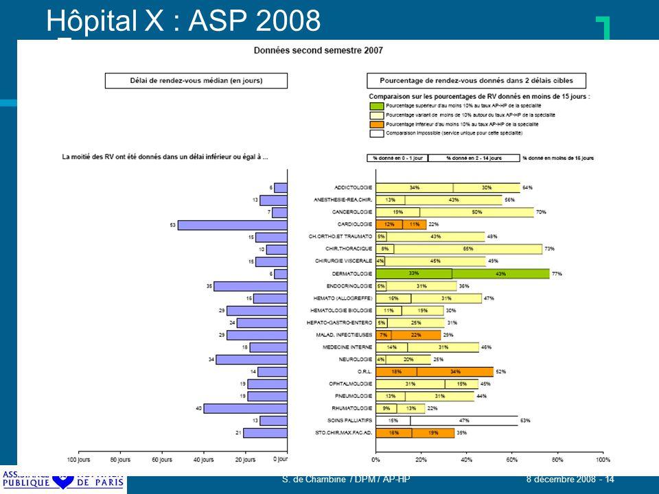 S. de Chambine / DPM / AP-HP 8 décembre 2008 - 14 Hôpital X : ASP 2008