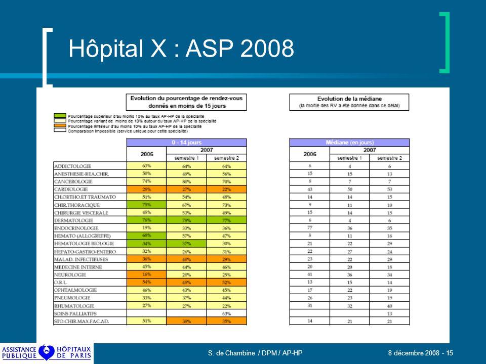 S. de Chambine / DPM / AP-HP 8 décembre 2008 - 15 Hôpital X : ASP 2008