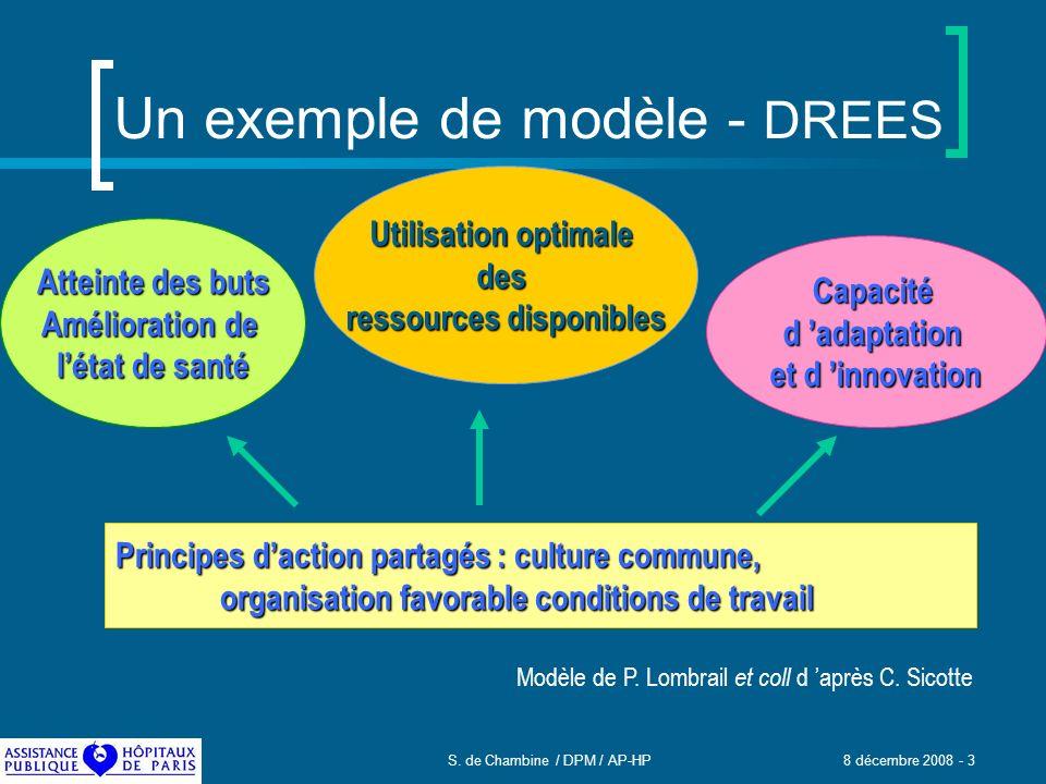 S. de Chambine / DPM / AP-HP 8 décembre 2008 - 3 Un exemple de modèle - DREES Atteinte des buts Amélioration de létat de santé Capacitéd adaptation et