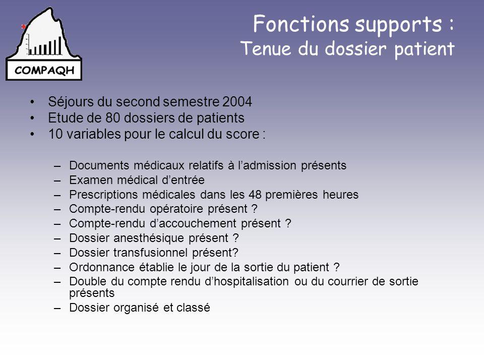 Fonctions supports : Tenue du dossier patient Séjours du second semestre 2004 Etude de 80 dossiers de patients 10 variables pour le calcul du score :