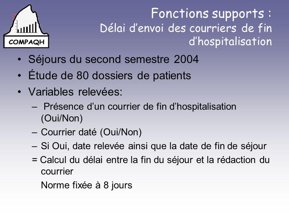 Fonctions supports : Délai denvoi des courriers de fin dhospitalisation Séjours du second semestre 2004 Étude de 80 dossiers de patients Variables rel