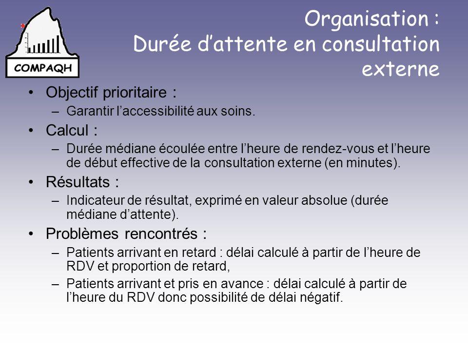 Organisation : Durée dattente en consultation externe Objectif prioritaire : –Garantir laccessibilité aux soins. Calcul : –Durée médiane écoulée entre