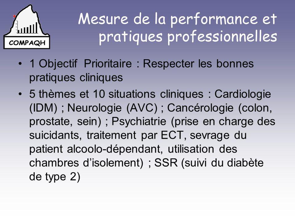 Mesure de la performance et pratiques professionnelles 1 Objectif Prioritaire : Respecter les bonnes pratiques cliniques 5 thèmes et 10 situations cliniques : Cardiologie (IDM) ; Neurologie (AVC) ; Cancérologie (colon, prostate, sein) ; Psychiatrie (prise en charge des suicidants, traitement par ECT, sevrage du patient alcoolo-dépendant, utilisation des chambres disolement) ; SSR (suivi du diabète de type 2)