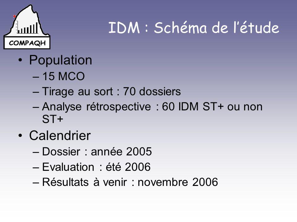 IDM : Schéma de létude Population –15 MCO –Tirage au sort : 70 dossiers –Analyse rétrospective : 60 IDM ST+ ou non ST+ Calendrier –Dossier : année 200