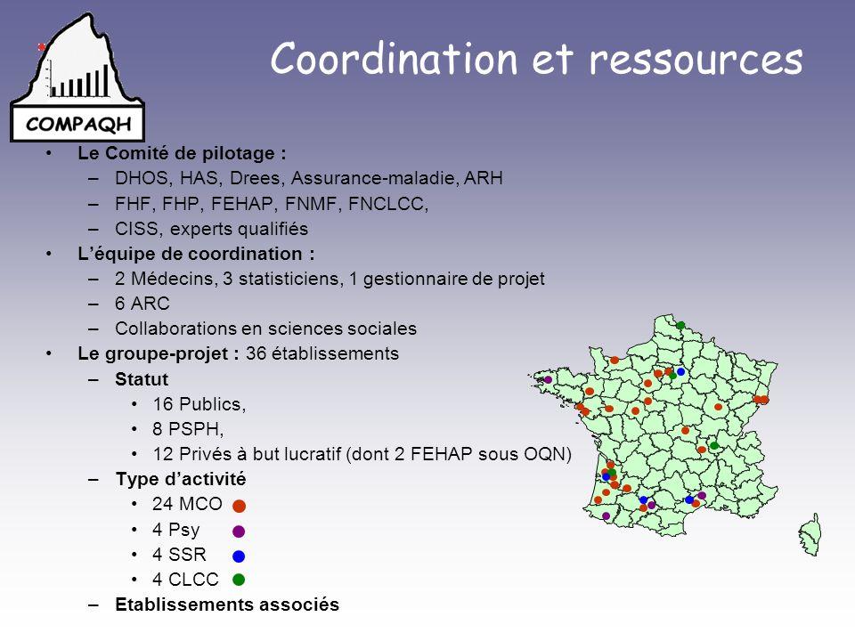 Coordination et ressources Le Comité de pilotage : –DHOS, HAS, Drees, Assurance-maladie, ARH –FHF, FHP, FEHAP, FNMF, FNCLCC, –CISS, experts qualifiés Léquipe de coordination : –2 Médecins, 3 statisticiens, 1 gestionnaire de projet –6 ARC –Collaborations en sciences sociales Le groupe-projet : 36 établissements –Statut 16 Publics, 8 PSPH, 12 Privés à but lucratif (dont 2 FEHAP sous OQN) –Type dactivité 24 MCO 4 Psy 4 SSR 4 CLCC –Etablissements associés