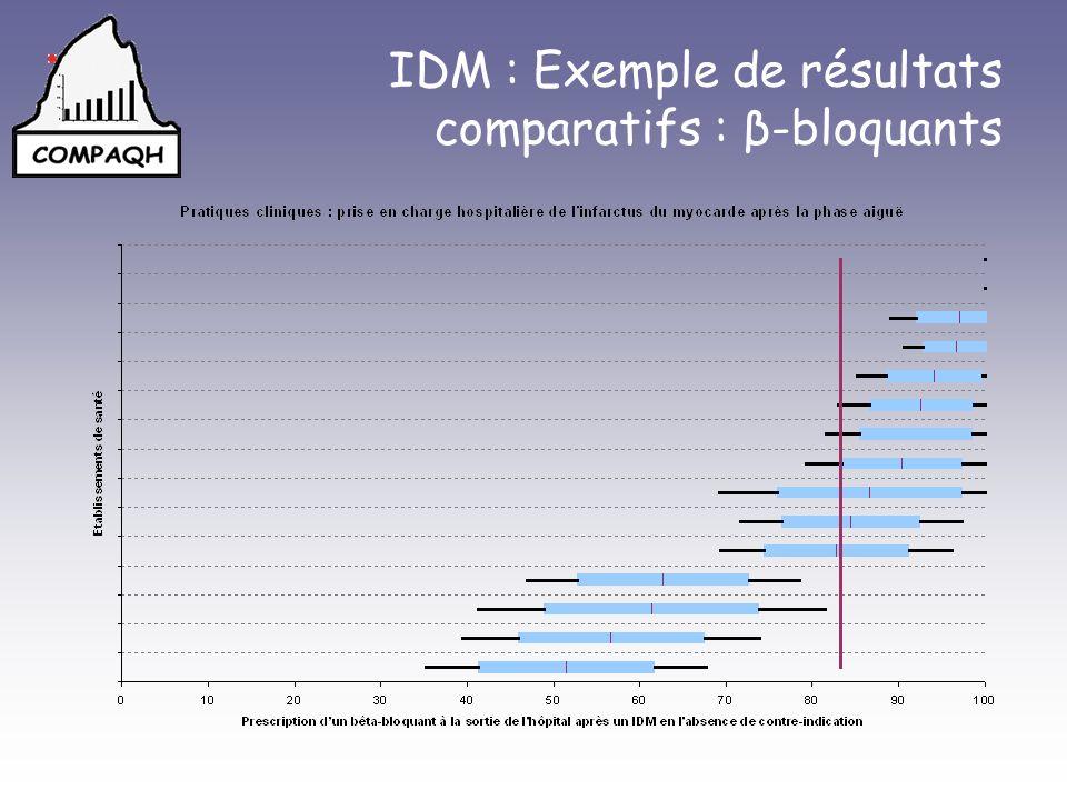 IDM : Exemple de résultats comparatifs : β-bloquants