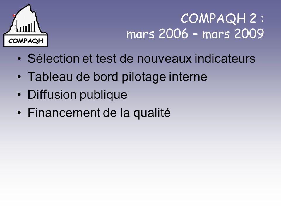 COMPAQH 2 : mars 2006 – mars 2009 Sélection et test de nouveaux indicateurs Tableau de bord pilotage interne Diffusion publique Financement de la qual