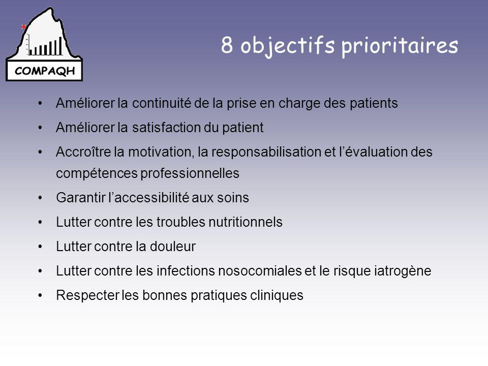 Organisation : Durée dattente en consultation externe Établissements COMPAQH Moy = 23 minutes Min = 8 minutes Max = 35 minutes