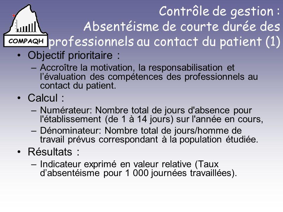 Contrôle de gestion : Absentéisme de courte durée des professionnels au contact du patient (1) Objectif prioritaire : –Accroître la motivation, la responsabilisation et lévaluation des compétences des professionnels au contact du patient.