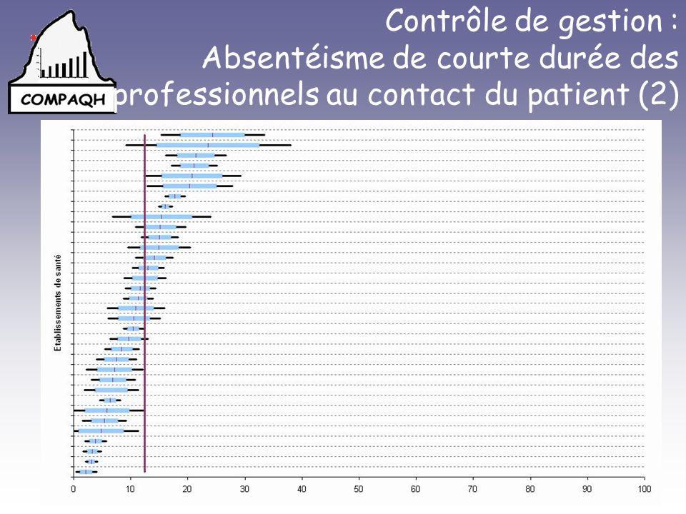 Problèmes rencontrés : –Faisabilité (Enregistrements hétérogènes), –Interprétation des résultats (pertinence de lanalyse comparative inter-établissement ?).