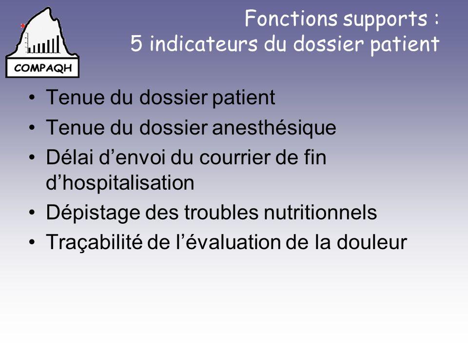 Fonctions supports : 5 indicateurs du dossier patient Tenue du dossier patient Tenue du dossier anesthésique Délai denvoi du courrier de fin dhospital