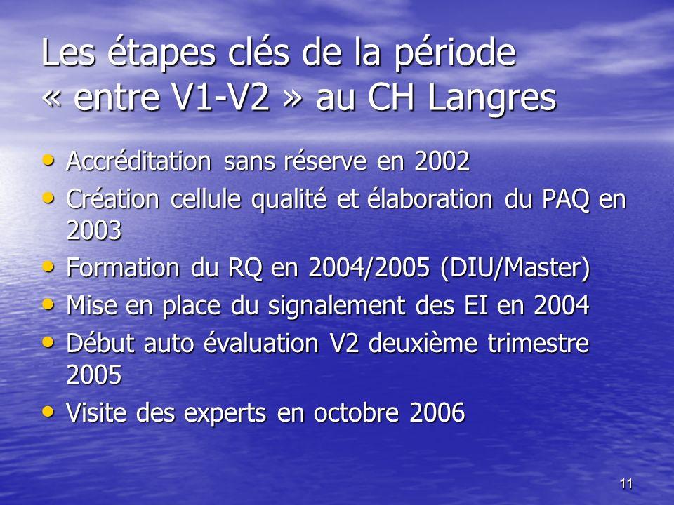 11 Les étapes clés de la période « entre V1-V2 » au CH Langres Accréditation sans réserve en 2002 Accréditation sans réserve en 2002 Création cellule