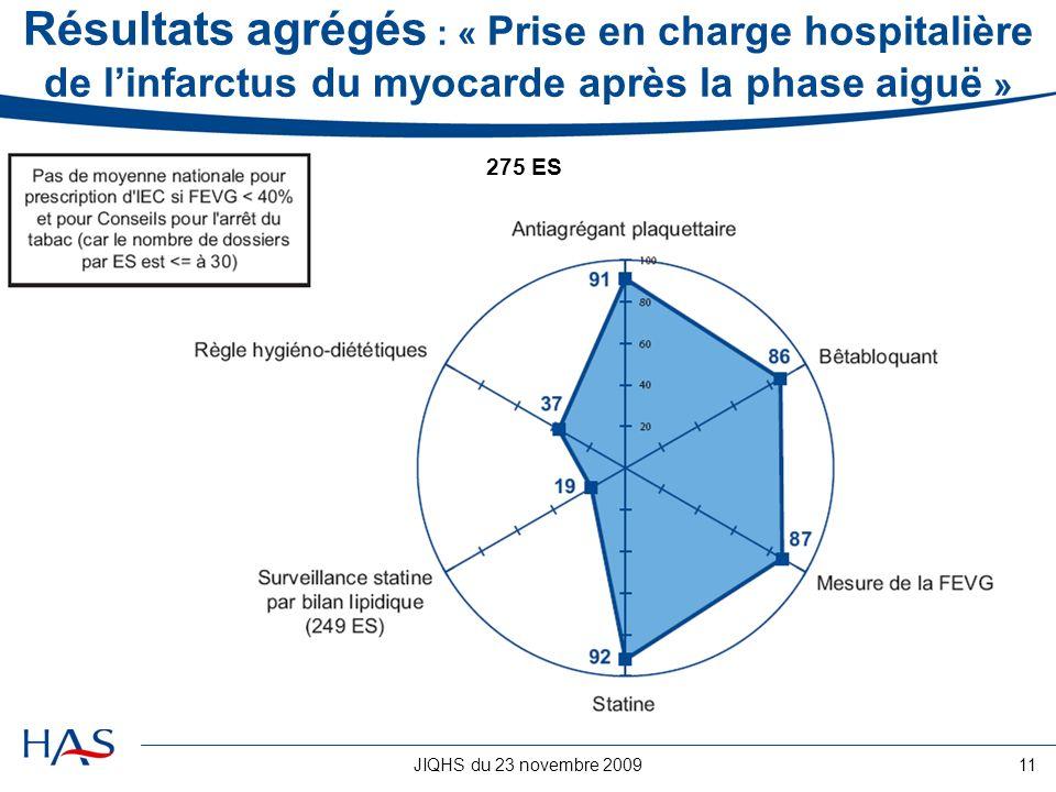 JIQHS du 23 novembre 200911 Résultats agrégés : « Prise en charge hospitalière de linfarctus du myocarde après la phase aiguë » 275 ES