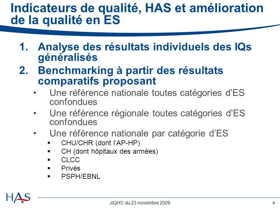 JIQHS du 23 novembre 20094 Indicateurs de qualité, HAS et amélioration de la qualité en ES 1.Analyse des résultats individuels des IQs généralisés 2.B