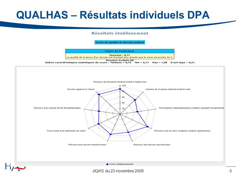 JIQHS du 23 novembre 200916 Cohérence à construire pour lutilisation des indicateurs de pratique clinique 1.Dans la certification Prise en charge limitée à lhospitalisation Possibilité de score agrégé par pathologie 2.Dans le prolongement des recommandations Définition des critères dévaluation et damélioration des pratiques (CEAP) Déclinaison des recommandations de niveau A 3.Dans le suivi des programmes pilotes Analyse de la filière de soins Source de données utilisées propres aux réseaux